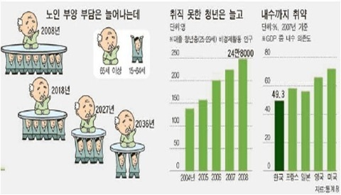 [한국지리/인구]노인 부양비 증가