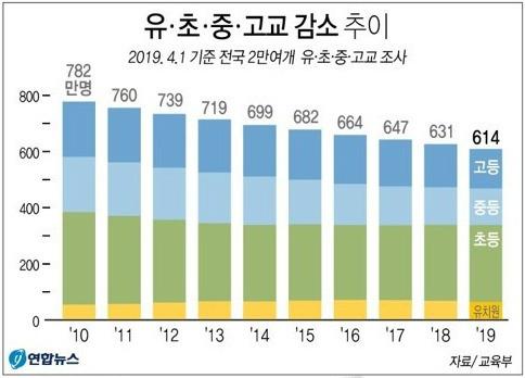 [한국지리/인구]학령인구 감소